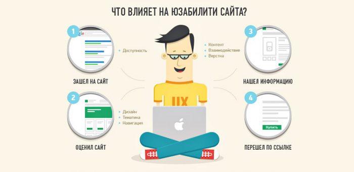 Юзабилити сайта — что такое