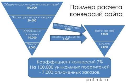 Конверсия сайта - расчет, формула