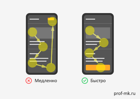 Юзабилити: уровень размещения кнопок